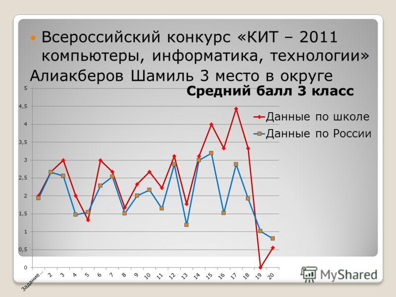 Всероссийский конкурс «КИТ – 2011 компьютеры, информатика, технологии» Алиакберов Шамиль 3 место в округе