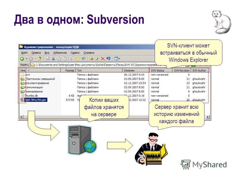 Два в одном: Subversion Копии ваших файлов хранятся на сервере Сервер хранит всю историю изменений каждого файла SVN-клиент может встраиваться в обычный Windows Explorer