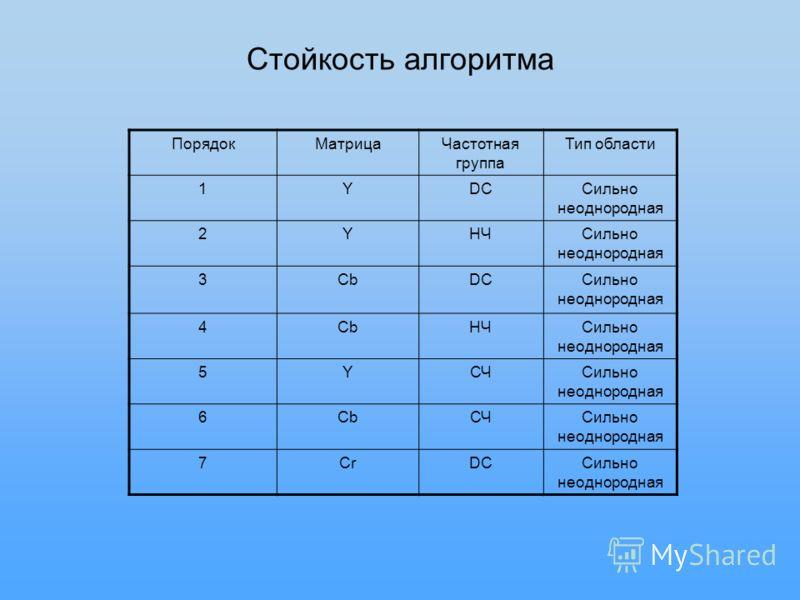 Стойкость алгоритма ПорядокМатрицаЧастотная группа Тип области 1YDCСильно неоднородная 2YНЧСильно неоднородная 3CbDCСильно неоднородная 4CbНЧСильно неоднородная 5YСЧСильно неоднородная 6CbСЧСильно неоднородная 7CrDCСильно неоднородная