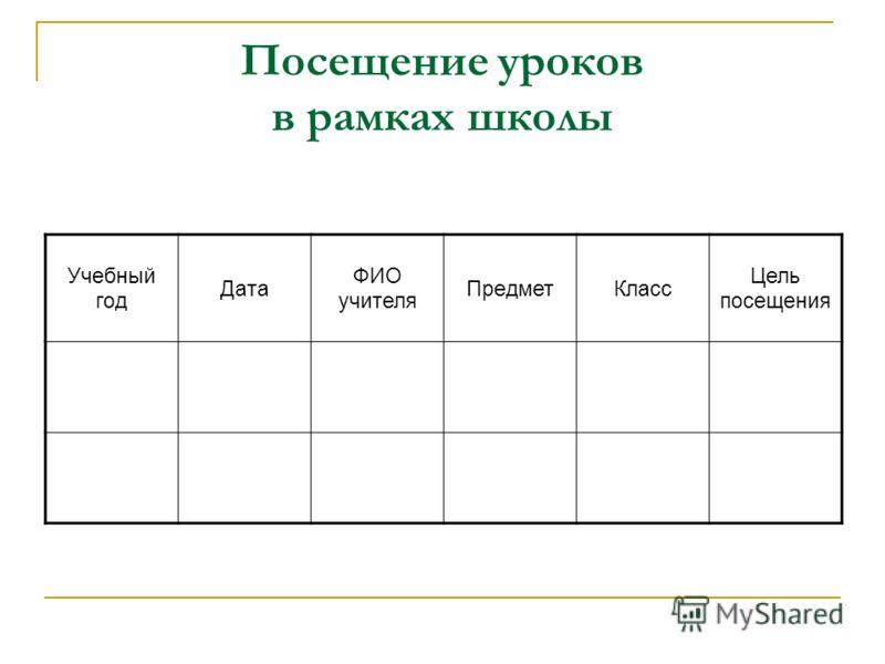 Посещение уроков в рамках школы Учебный год Дата ФИО учителя ПредметКласс Цель посещения