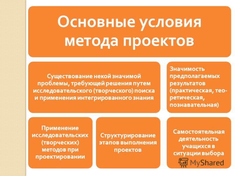 Основные условия метода проектов Существование некой значимой проблемы, требующей решения путем исследовательского ( творческого ) поиска и применения интегрированного знания Применение исследовательских ( творческих ) методов при проектировании Стру