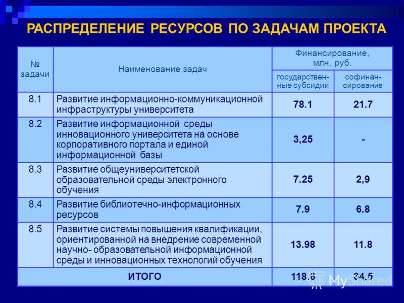 задачи Наименование задач Финансирование, млн. руб. государствен- ные субсидии софинан- сирование 8.1Развитие информационно-коммуникационной инфраструктуры университета 78.121.7 8.2Развитие информационной среды инновационного университета на основе к