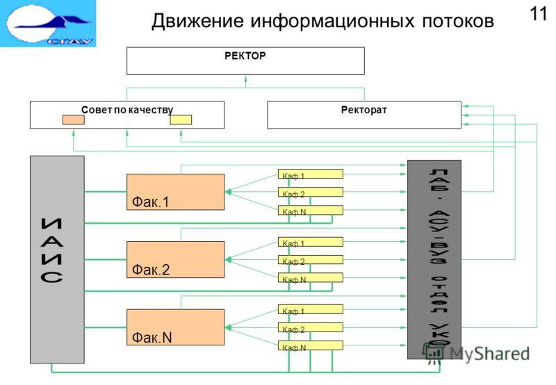 Движение информационных потоков Фак.1 Каф.1 Каф.2 Каф.N Фак.2 Каф.1 Каф.2 Каф.N Фак.N Каф.1 Каф.2 Каф.N Совет по качествуРекторат РЕКТОР 11