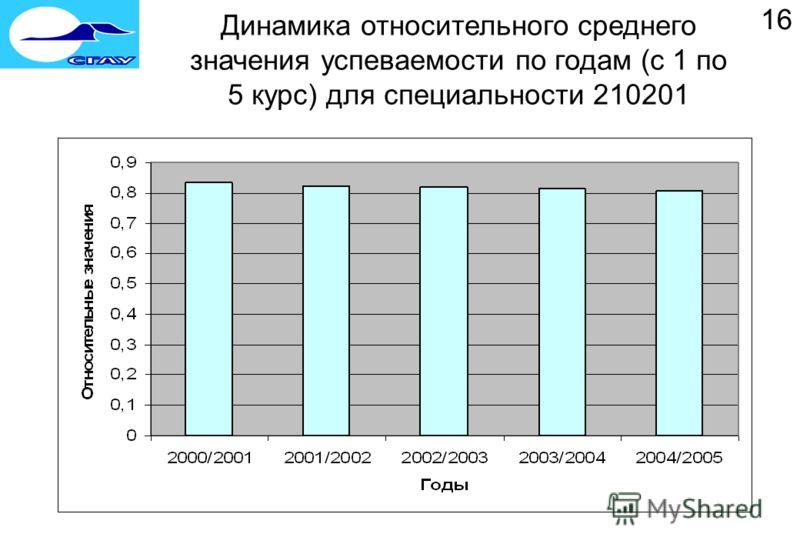 16 Динамика относительного среднего значения успеваемости по годам (с 1 по 5 курс) для специальности 210201