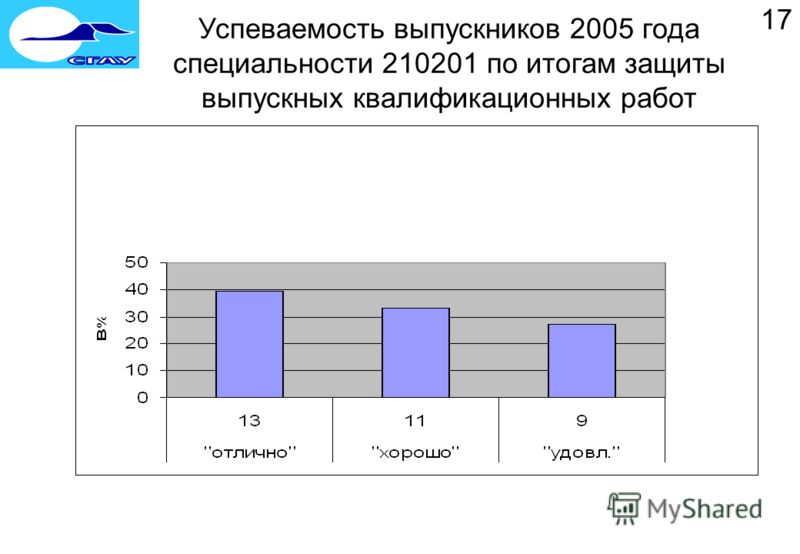 17 Успеваемость выпускников 2005 года специальности 210201 по итогам защиты выпускных квалификационных работ