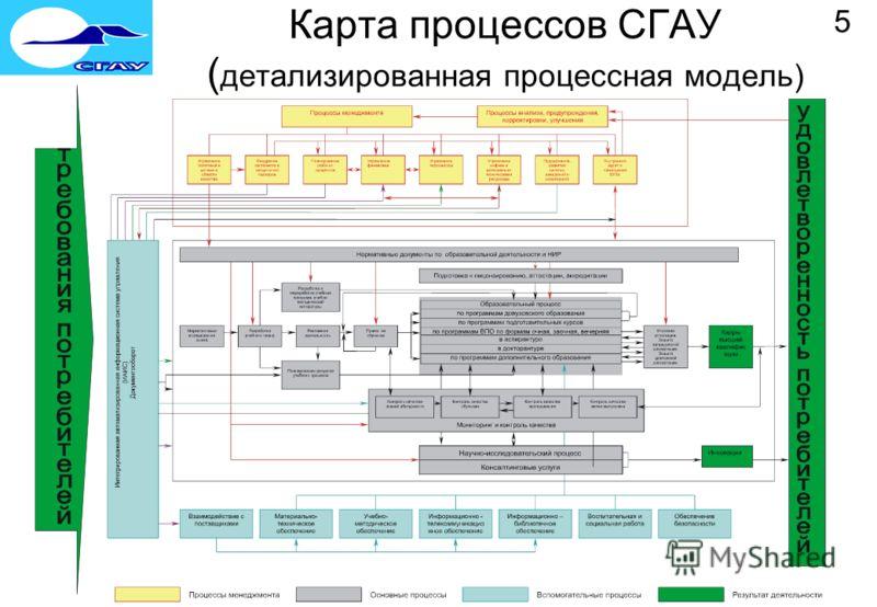 Карта процессов СГАУ ( детализированная процессная модель) 5