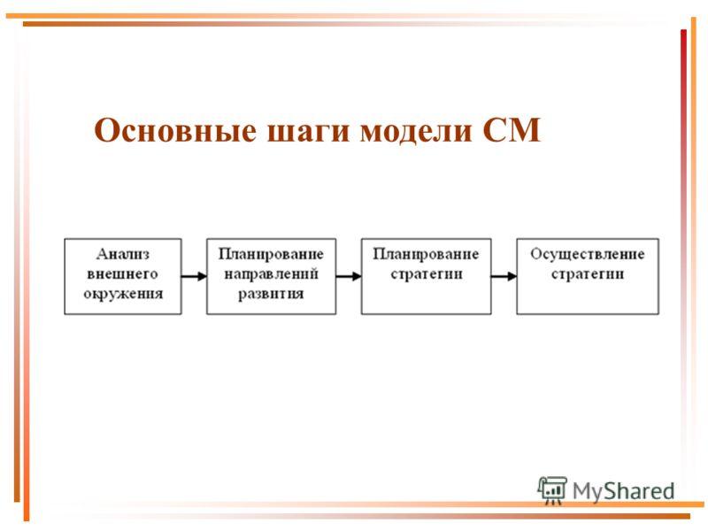 Основные шаги модели СМ