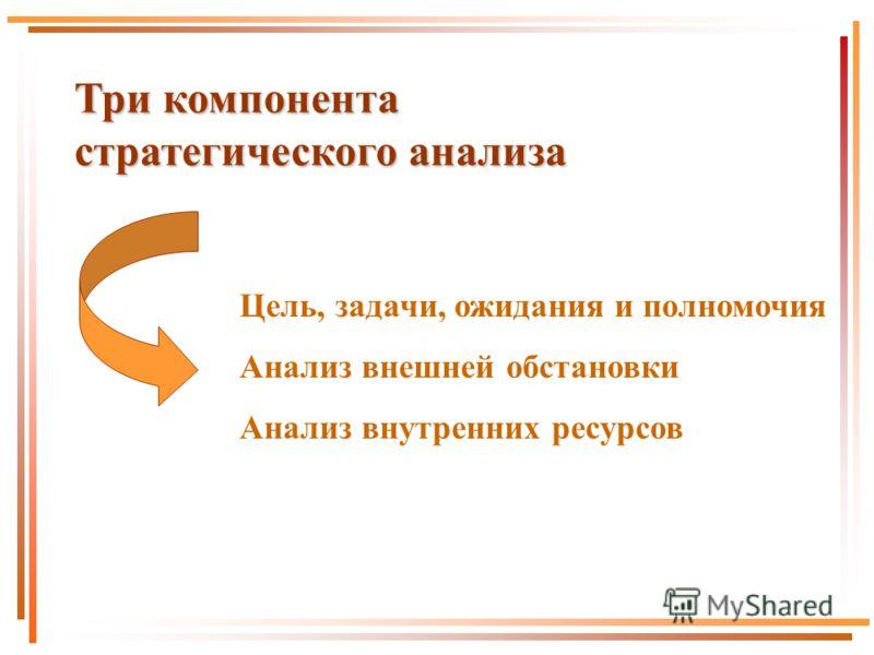 Три компонента стратегического анализа Цель, задачи, ожидания и полномочия Анализ внешней обстановки Анализ внутренних ресурсов