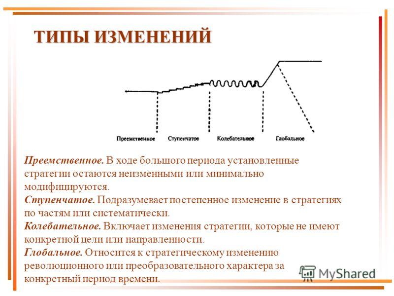 ТИПЫ ИЗМЕНЕНИЙ Преемственное. В ходе большого периода установленные стратегии остаются неизменными или минимально модифицируются. Ступенчатое. Подразумевает постепенное изменение в стратегиях по частям или систематически. Колебательное. Включает изме