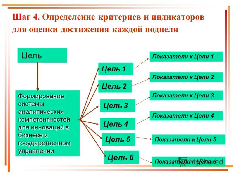 Шаг 4. Определение критериев и индикаторов для оценки достижения каждой подцели