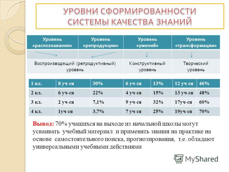Уровень « распознавания » Уровень « репродукции » Уровень « умений » Уровень « трансформации » Воспроизводящий ( репродуктивный ) уровень Конструктивный уровень Творческий уровень 1 кл.8 уч-ся30%6 уч-ся13%12 уч-ся46% 2 кл.6 уч-ся22%4 уч-ся15%13 уч-ся