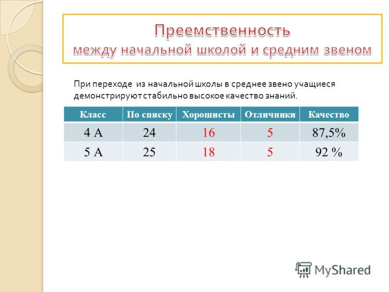 При переходе из начальной школы в среднее звено учащиеся демонстрируют стабильно высокое качество знаний. КлассПо спискуХорошистыОтличникиКачество 4 А2416587,5% 5 А2518592 %
