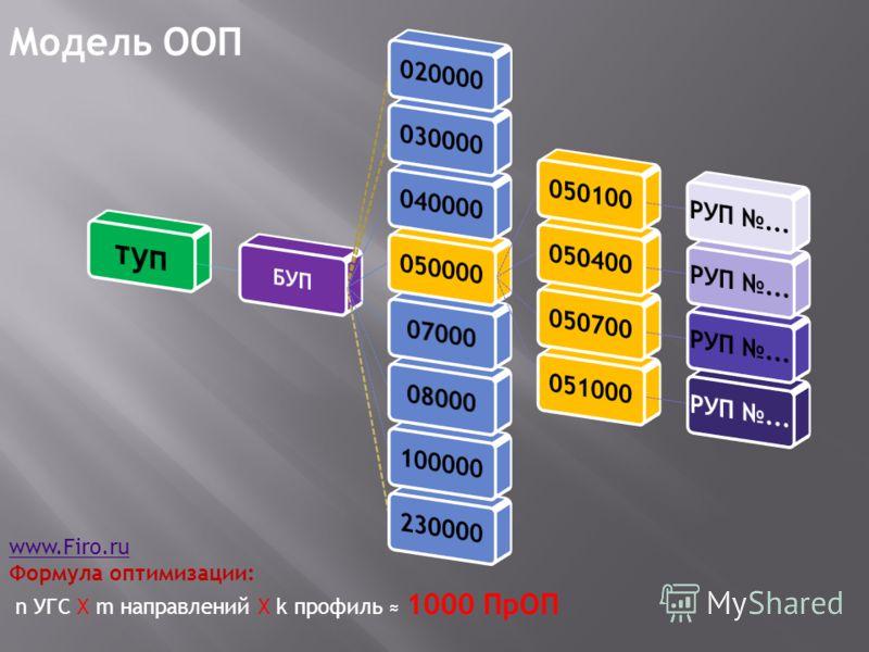 Модель ООП www.Firo.ru Формула оптимизации: n УГС Х m направлений Х k профиль 1000 ПрОП