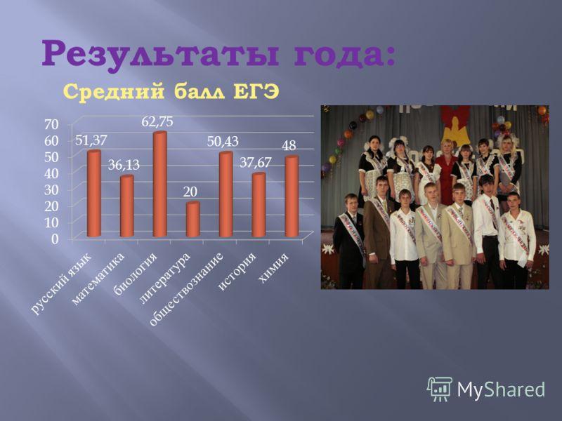 Результаты года: Средний балл ЕГЭ