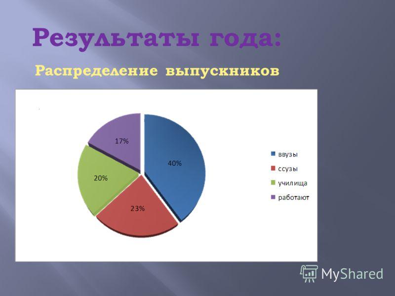 Результаты года: Распределение выпускников