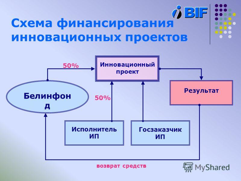 Схема финансирования инновационных проектов Инновационный проект Результат Исполнитель ИП Госзаказчик ИП Белинфон д 50% возврат средств