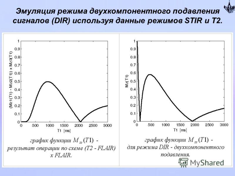 Эмуляция режима двухкомпонентного подавления сигналов (DIR) используя данные режимов STIR и Т2. Используя ранее введённые схемы: А) T2 - FLAIR = STIR Б) STIR x FLAIR = DIR Получаем: (T2 - FLAIR) x FLAIR = STIR x FLAIR = DIR Это означает, что существу