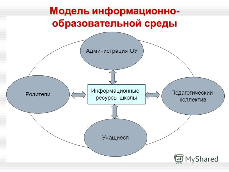 Информационные ресурсы школы Модель информационно- образовательной среды Администрация ОУ Родители Педагогический коллектив Учащиеся