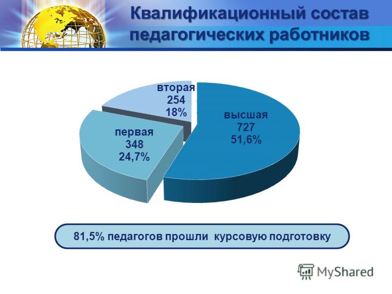Квалификационный состав педагогических работников 81,5% педагогов прошли курсовую подготовку
