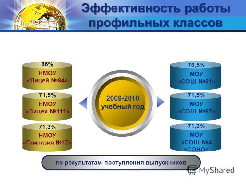 Эффективность работы профильных классов 2009-2010 учебный год по результатам поступления выпускников 86% НМОУ «Лицей 84» 71,5% НМОУ «Лицей 111» 71,3% НМОУ «Гимназия 17» 76,5% МОУ «СОШ 91» 71,5% МОУ «СОШ 97» 71,3% МОУ «СОШ 4 «СОНО»
