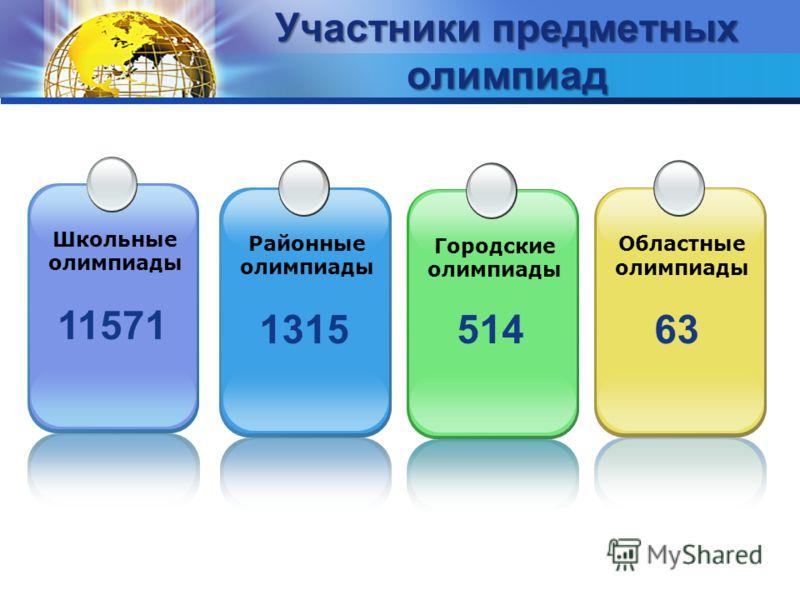 Участники предметных олимпиад 1315 Районные олимпиады Городские олимпиады Областные олимпиады 51463 11571 Школьные олимпиады