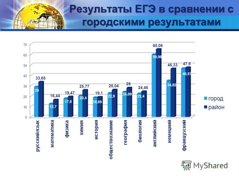 Результаты ЕГЭ в сравнении с городскими результатами