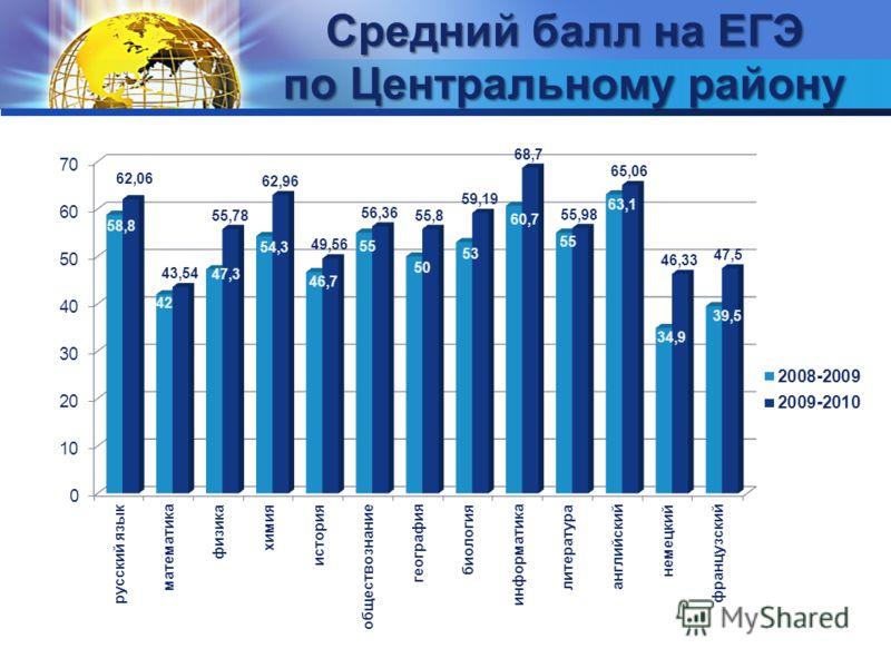 Средний балл на ЕГЭ по Центральному району