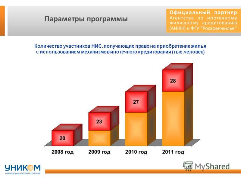 Параметры программы Количество участников НИС, получающих право на приобретение жилья с использованием механизмов ипотечного кредитования (тыс.человек)