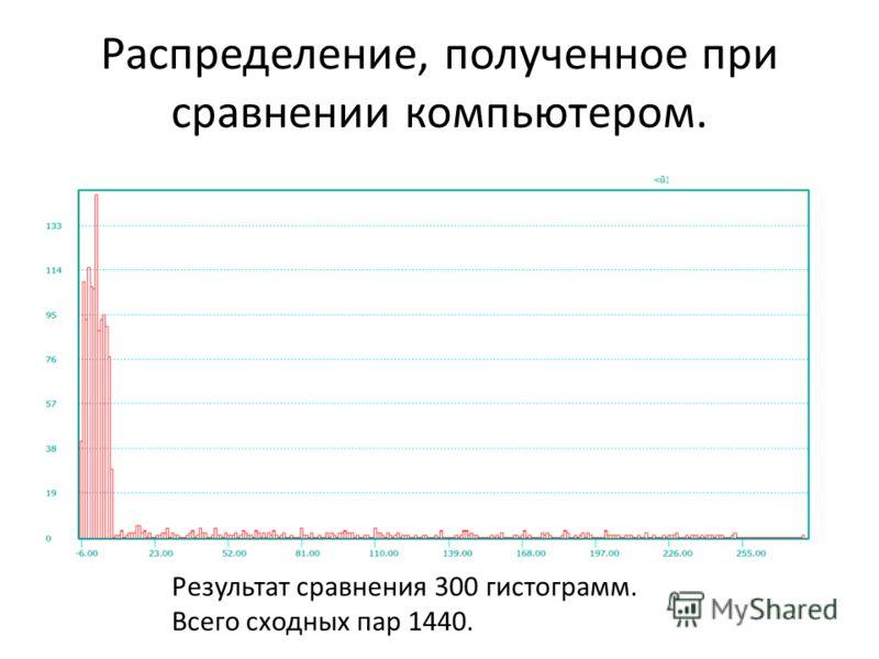 Распределение, полученное при сравнении компьютером. Результат сравнения 300 гистограмм. Всего сходных пар 1440.