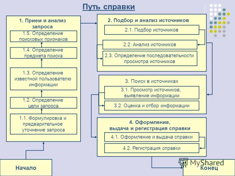 НачалоКонец 1. Прием и анализ запроса 1.5. Определение поисковых признаков 1.3. Определение известной пользователю информации 1.4. Определение предмета поиска 1.2. Определение цели запроса 1.1. Формулировка и предварительное уточнение запроса 2. Подб