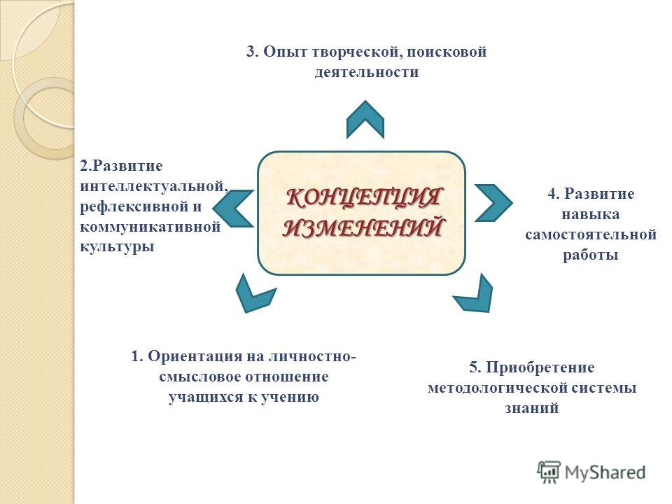 КОНЦЕПЦИЯ ИЗМЕНЕНИЙ 1. Ориентация на личностно- смысловое отношение учащихся к учению 2.Развитие интеллектуальной, рефлексивной и коммуникативной культуры 3. Опыт творческой, поисковой деятельности 4. Развитие навыка самостоятельной работы 5. Приобре