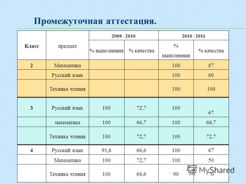 Промежуточная аттестация. Класспредмет 2009 - 20102010 - 2011 % выполнения% качества % выполнения % качества 2Математика10087 Русский язык10060 Техника чтения100 3Русский язык10072,7100 67 математика10066,710066,7 Техника чтения10072,710072,7 4Русски