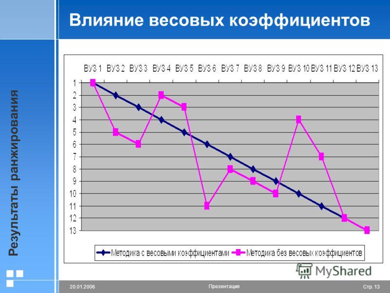 Стр. 1320.01.2006 Презентация Влияние весовых коэффициентов Результаты ранжирования