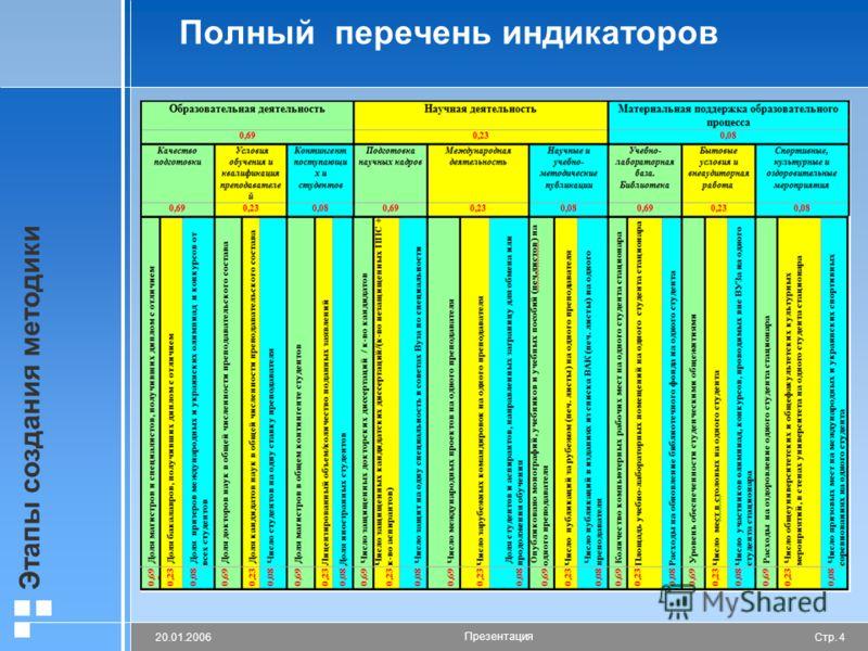 Стр. 420.01.2006 Презентация Этапы создания методики Полный перечень индикаторов