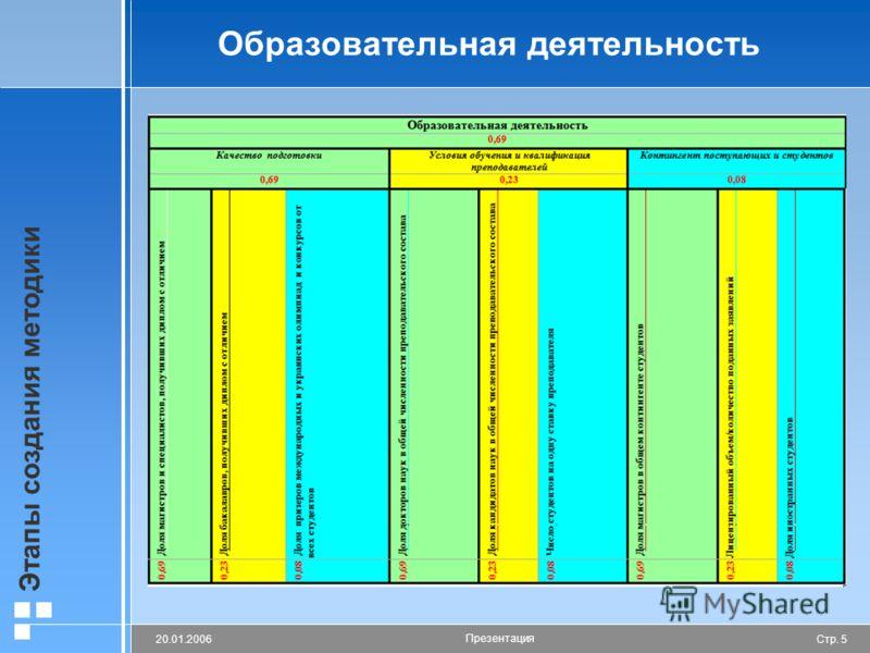 Стр. 520.01.2006 Презентация Этапы создания методики Образовательная деятельность