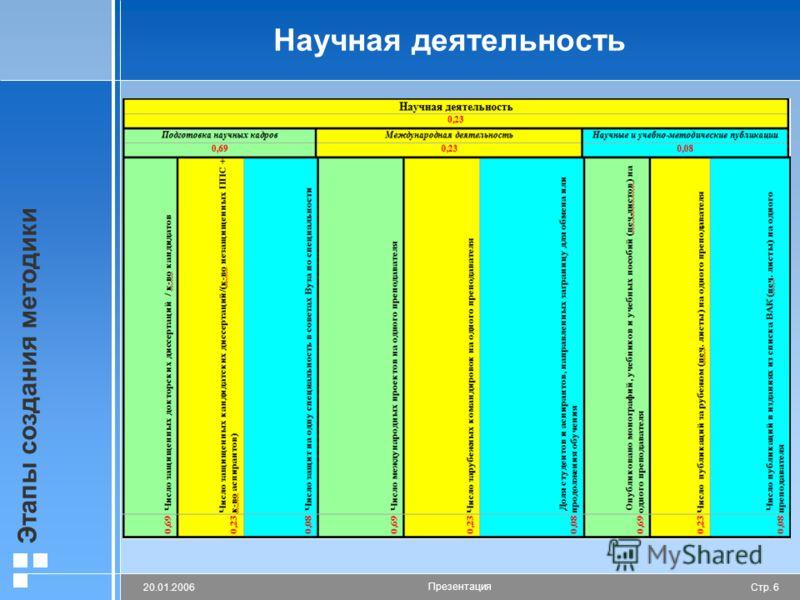 Стр. 620.01.2006 Презентация Этапы создания методики Научная деятельность