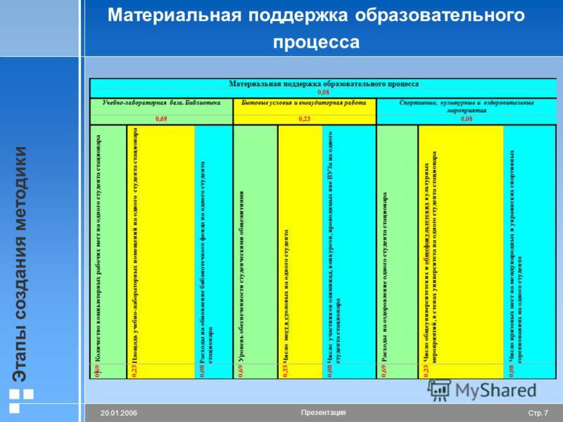 Стр. 720.01.2006 Презентация Этапы создания методики Материальная поддержка образовательного процесса