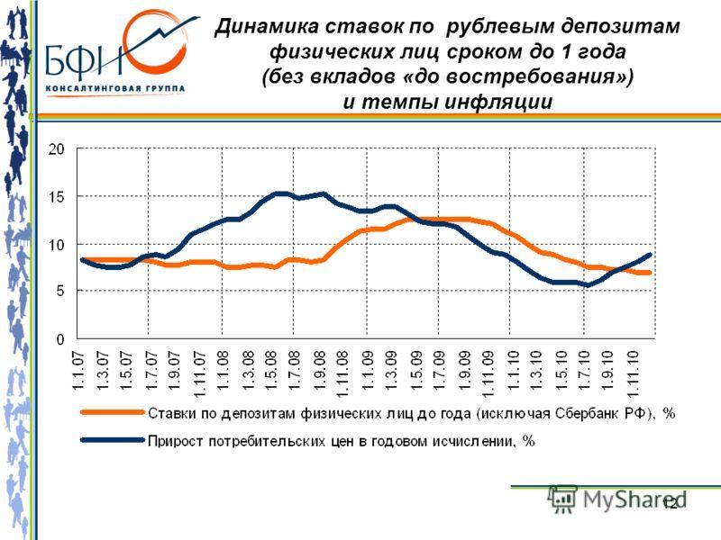 12 Динамика ставок по рублевым депозитам физических лиц сроком до 1 года (без вкладов «до востребования») и темпы инфляции