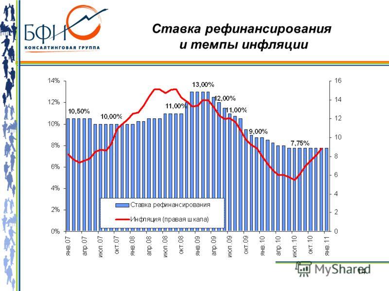 14 Ставка рефинансирования и темпы инфляции
