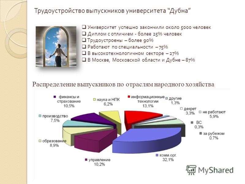 Трудоустройство выпускников университета Дубна Университет успешно закончили около 5000 человек Диплом с отличием - более 25% человек Трудоустроены – более 90% Работают по специальности – 75% В высокотехнологичном секторе – 27% В Москве, Московской о