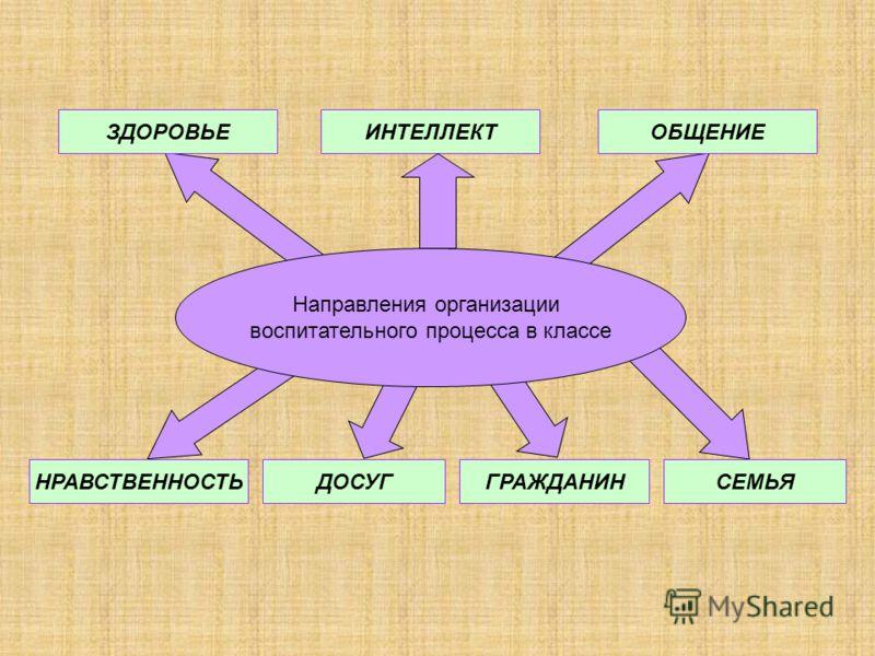 Направления организации воспитательного процесса в классе ЗДОРОВЬЕИНТЕЛЛЕКТОБЩЕНИЕ НРАВСТВЕННОСТЬДОСУГГРАЖДАНИНСЕМЬЯ