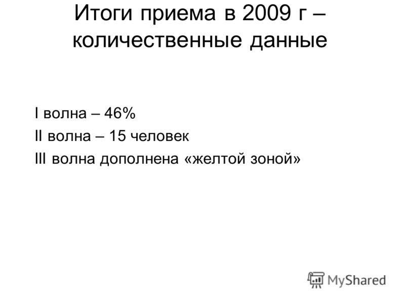 Итоги приема в 2009 г – количественные данные I волна – 46% II волна – 15 человек III волна дополнена «желтой зоной»