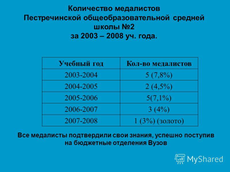 Количество медалистов Пестречинской общеобразовательной средней школы 2 за 2003 – 2008 уч. года. Учебный годКол-во медалистов 2003-20045 (7,8%) 2004-20052 (4,5%) 2005-20065(7,1%) 2006-20073 (4%) 2007-20081 (3%) (золото) Все медалисты подтвердили свои