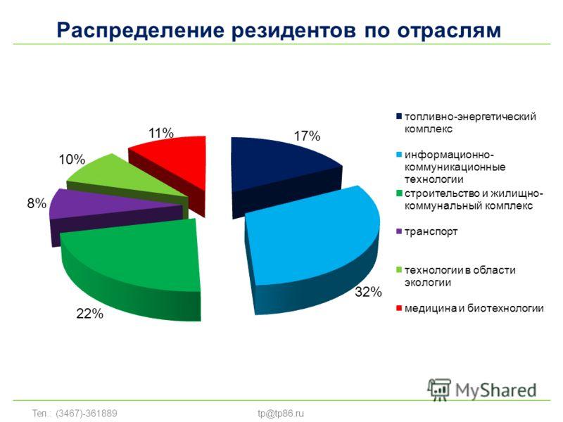 Тел.: (3467)-361889tp@tp86.ru Распределение резидентов по отраслям