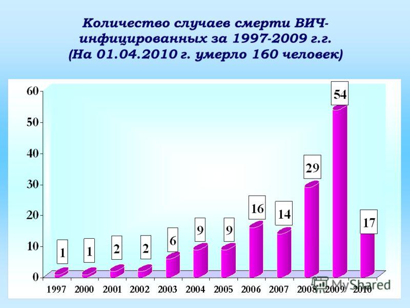 Количество случаев смерти ВИЧ- инфицированных за 1997-2009 г.г. (На 01.04.2010 г. умерло 160 человек)