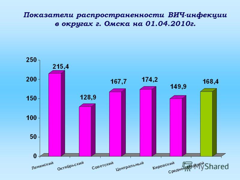 Показатели распространенности ВИЧ-инфекции в округах г. Омска на 01.04.2010г.
