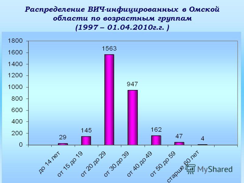 Распределение ВИЧ-инфицированных в Омской области по возрастным группам (1997 – 01.04.2010г.г. )