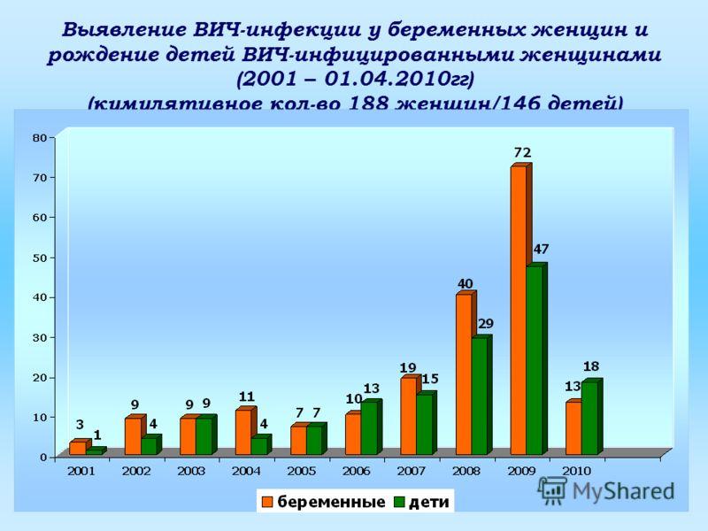Выявление ВИЧ-инфекции у беременных женщин и рождение детей ВИЧ-инфицированными женщинами (2001 – 01.04.2010гг) (кумулятивное кол-во 188 женщин/146 детей)