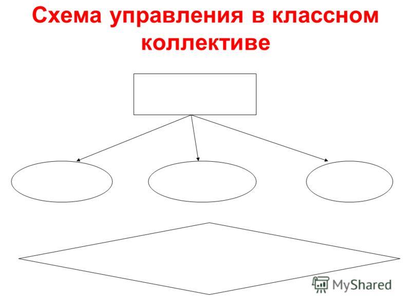Схема управления в классном коллективе