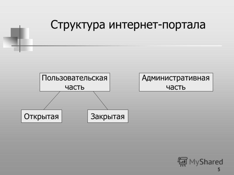 5 Структура интернет-портала Пользовательская часть Административная часть ЗакрытаяОткрытая